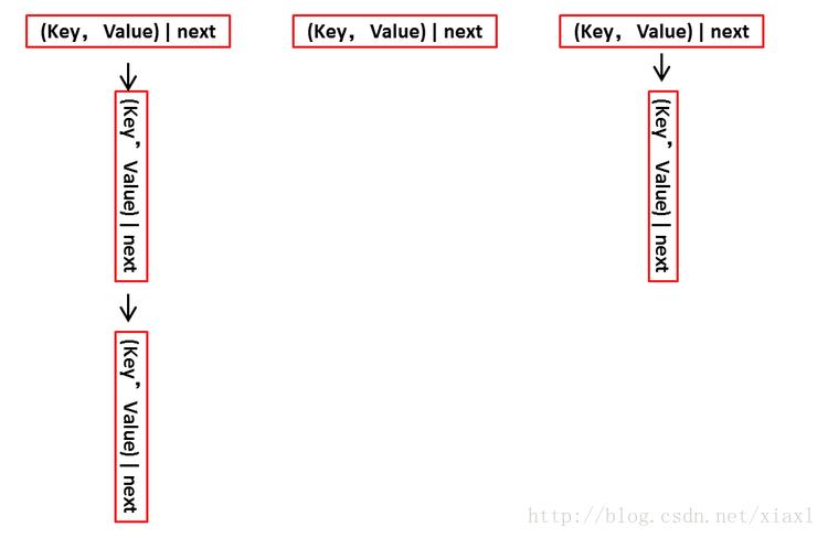 HashMap实现原理学习