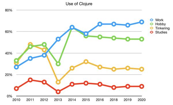 Clojure 发布年度调查报告:用于开发企业软件的比例历史最高