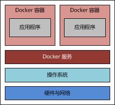 使用 Docker 搭建 Tomcat 运行环境